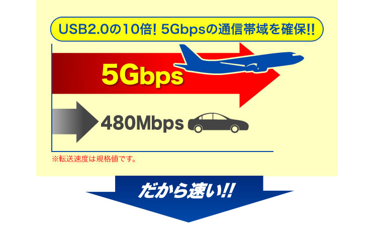 USB2.0の10倍 5Gbpsの通信帯域を確保